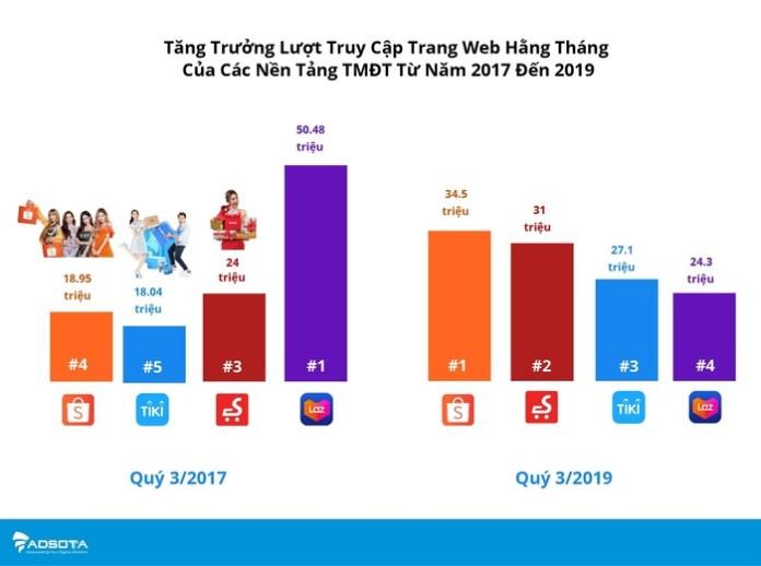 111 - Ngành Thương mại điện tử Việt Nam năm 2019: Cuộc đua 'đốt tiền' của các ông lớn