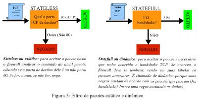 Linux: Mecanismo de firewall e seus conceitos