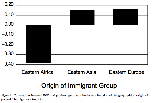 eastern immigrants