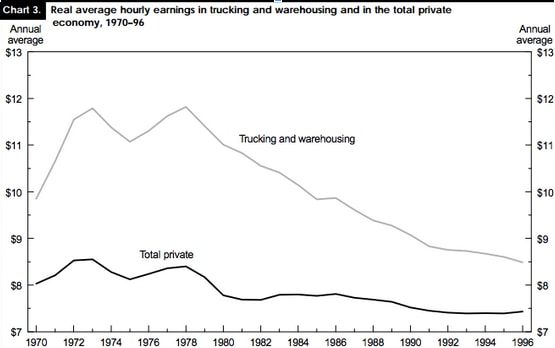 Trucking pays much less than it used to. (Bureau of Labor Statistics)