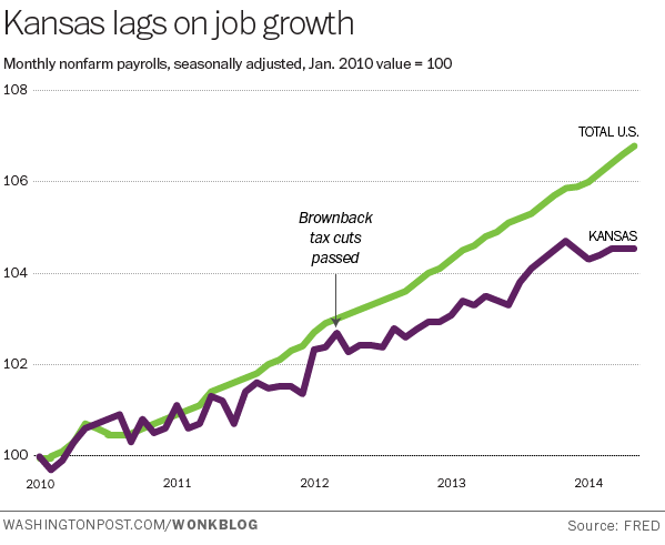 Wonkblog's chart showing job creation in Kansas is terrible, also.