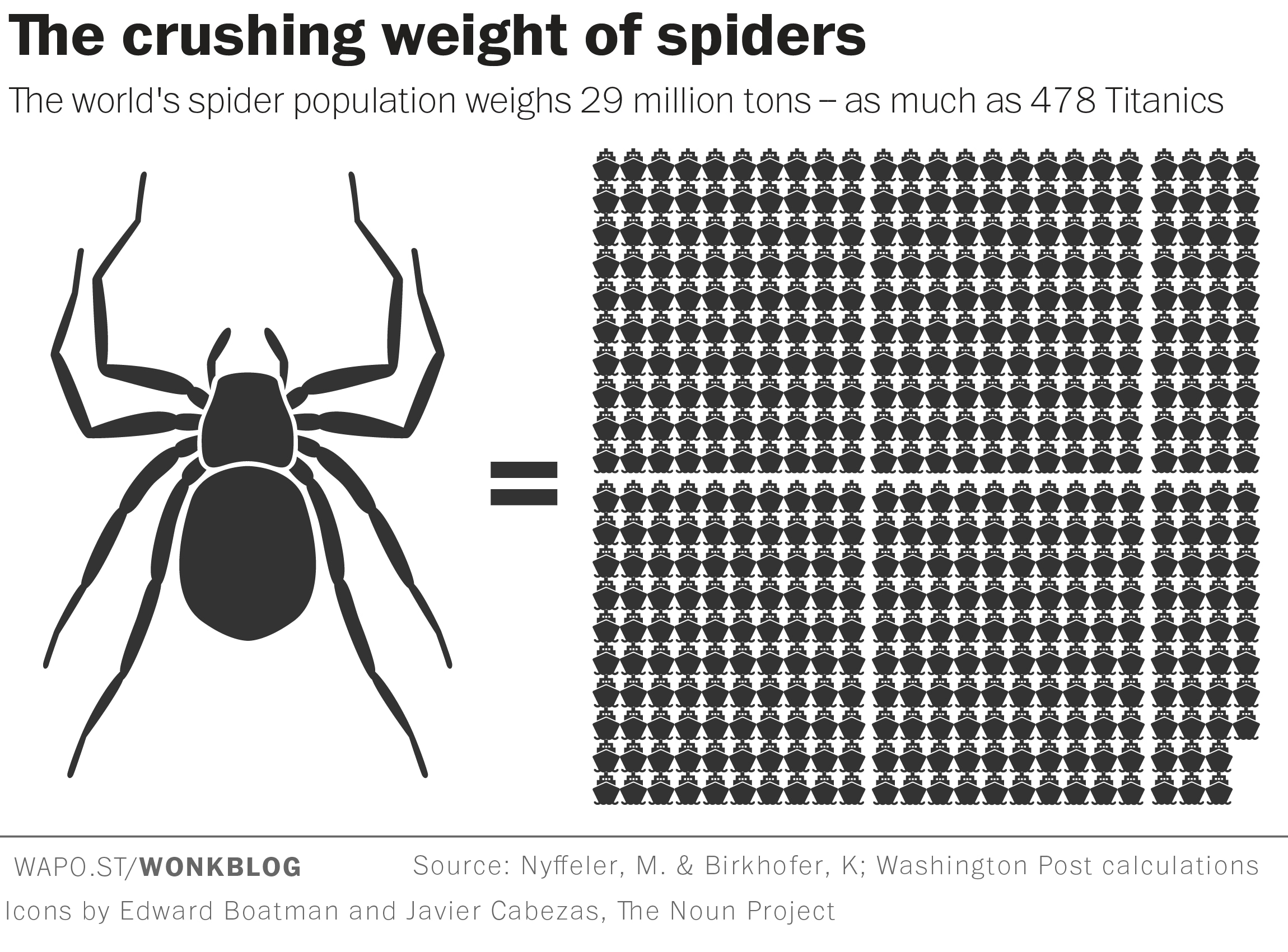 Spiders Could Theoretically Eat Every Human On Earth In