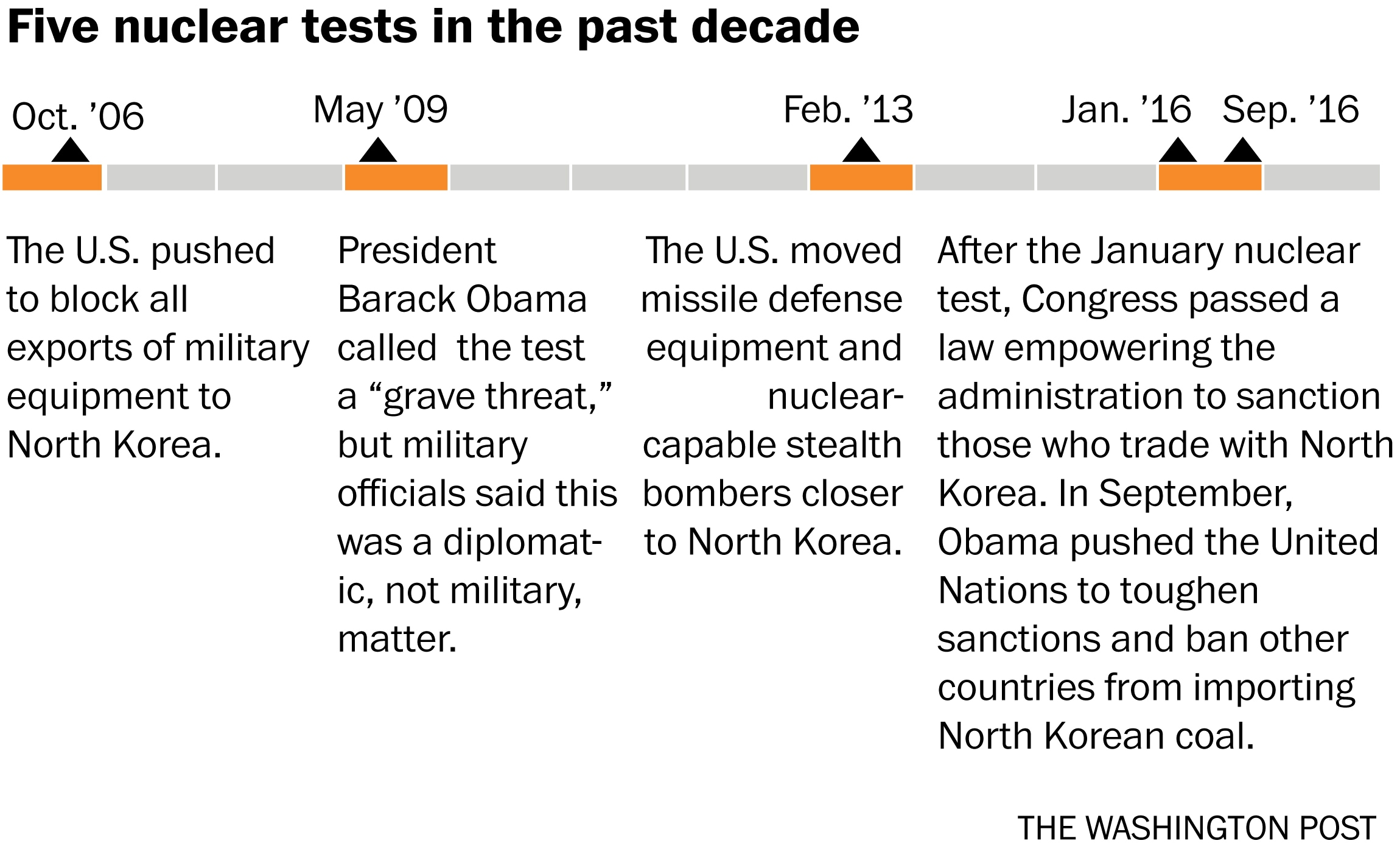 A Timeline Of North Korea S Five Nuclear Tests And How The U S Has Responded