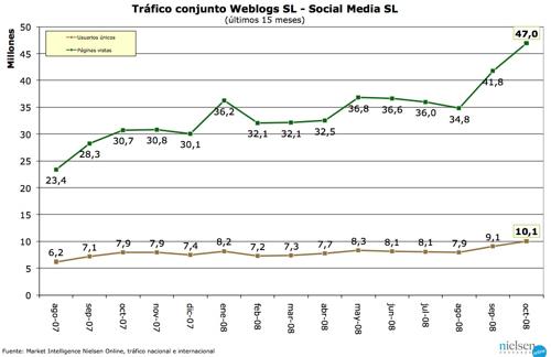 tráfico Weblogs SL octubre 2008