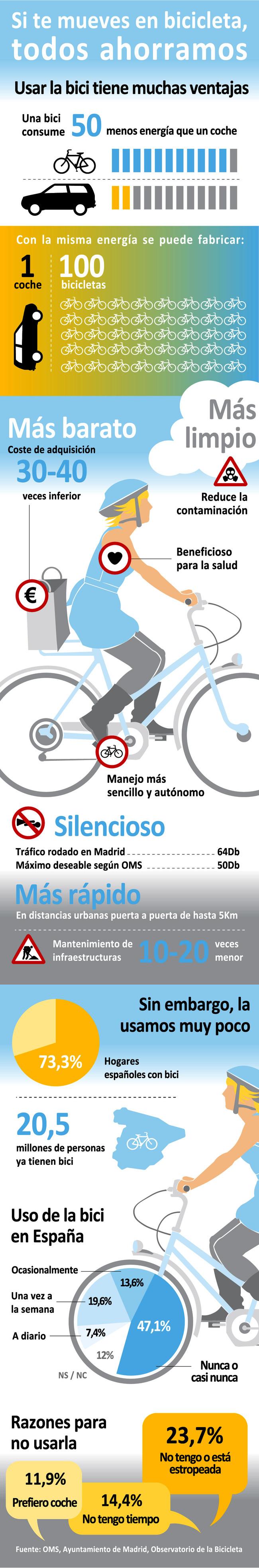 Ahorra en bicicleta