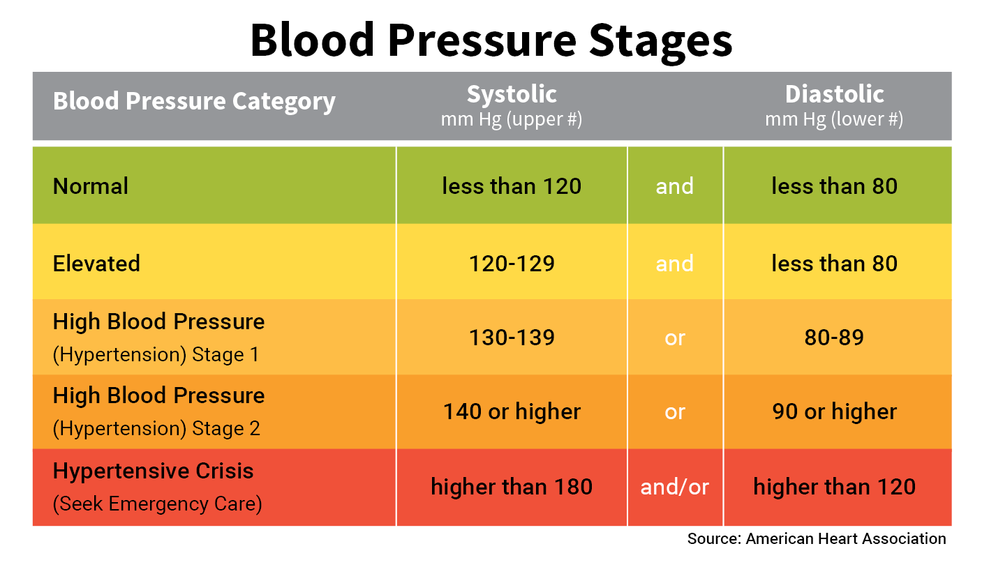 Blood Pressure Chart Amp Numbers Normal Range Systolic