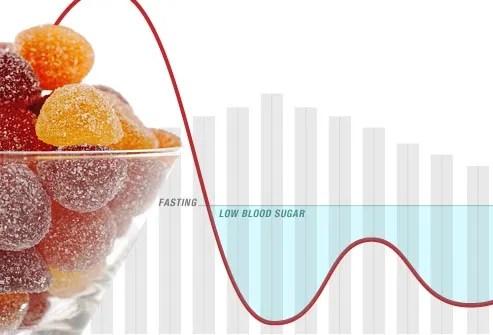 illustration of sugar crash
