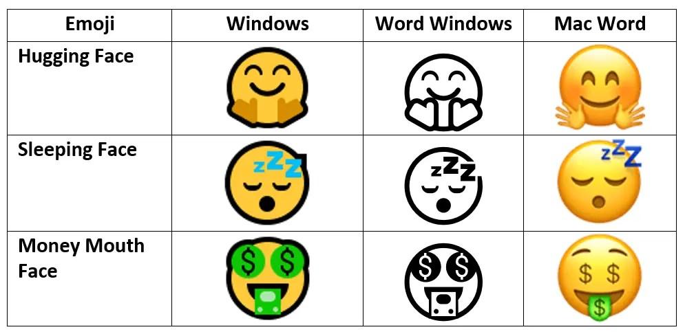 Разница в отображении эмодзи в Word для Windows и Mac