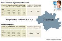 <br /> In München muss man das 23,2- bis 28,8-fache der durchschnittlichen Jahresmiete für den Kauf einer vergleichbaren Wohnung aufwenden.<br />