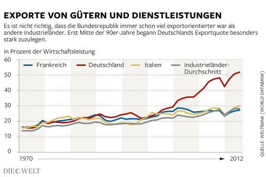 Die Erfolgsgeschichte deutscher Exporte baut zum großen Teil auf der Kauflust anderer Staaten.