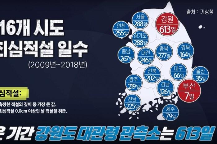 韓國冬天∥ 釜山會下雪嗎?釜山可以玩雪嗎?江原道才是賞雪滑雪的最佳選擇
