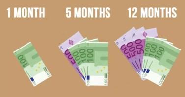 Afbeeldingsresultaat voor geld besparen