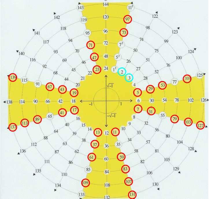Nombre premier - Croix de maltes - Géométries et tolérance - Les recherches de Patrice - Forum - RENNES-LE-CHATEAU L'ENIGME ET SES VAILLANTS CHERCHEURS .fr