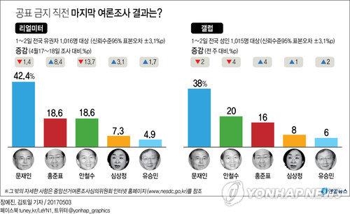 [그래픽] 대선 '공표 금지 직전' 마지막 여론조사 결과는?