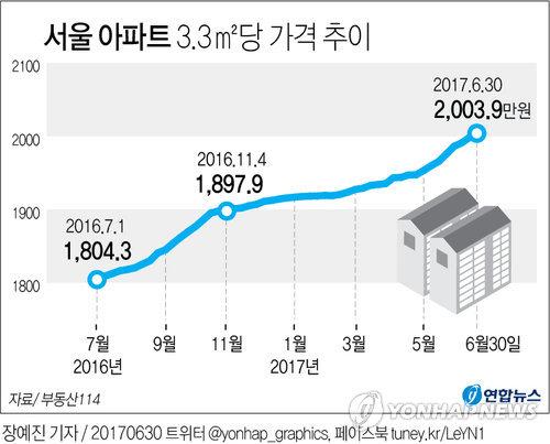 [그래픽] 서울 아파트값 3.3㎡당 2천만원 돌파