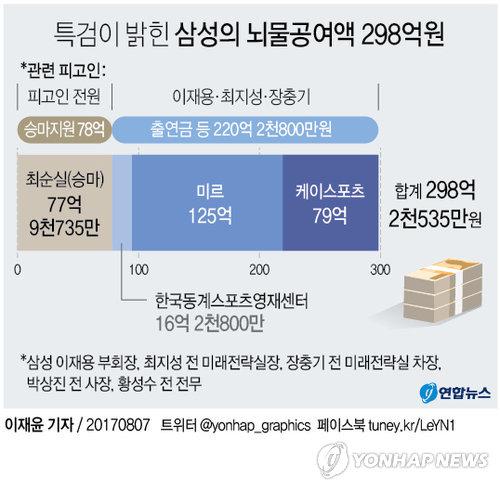 [그래픽] 특검이 밝힌 삼성의 뇌물공여액 298억원