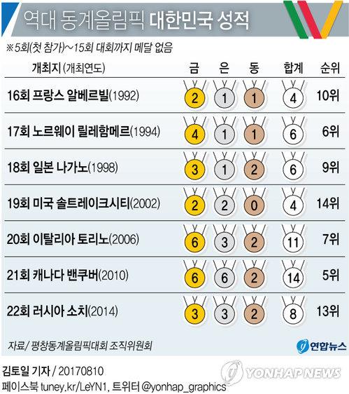 [그래픽] 역대 동계올림픽 대한민국 성적
