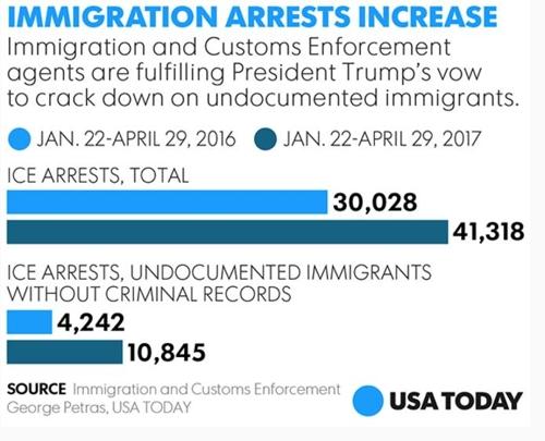 미 불법체류자 체포 통계