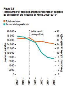 2009~2015년 전체 자살률(주황색 선)과 농약 음독자살률(파란색 선) 감소 추이