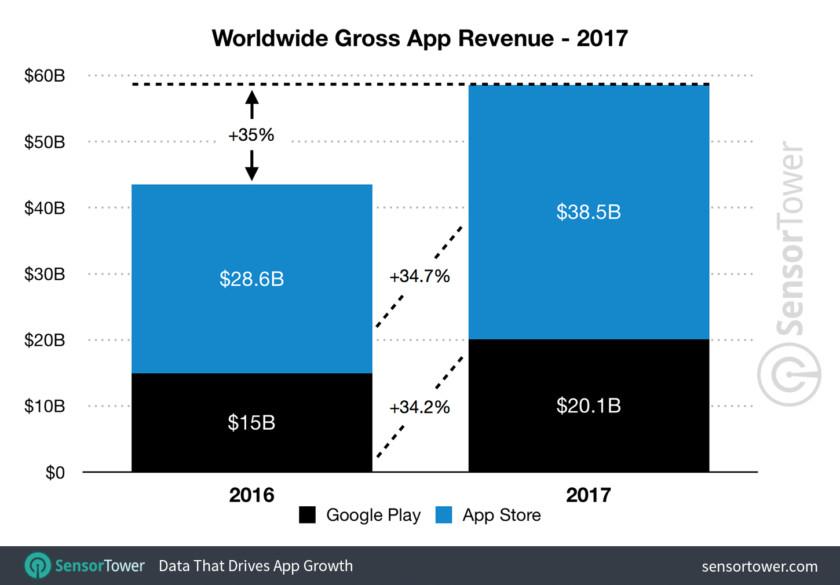 2017-app-revenue-worldwide-840x585