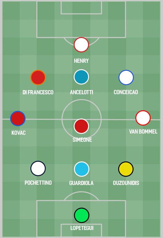 التشكيل المثالى لأفضل المدربين فى دورى أبطال أوروبا