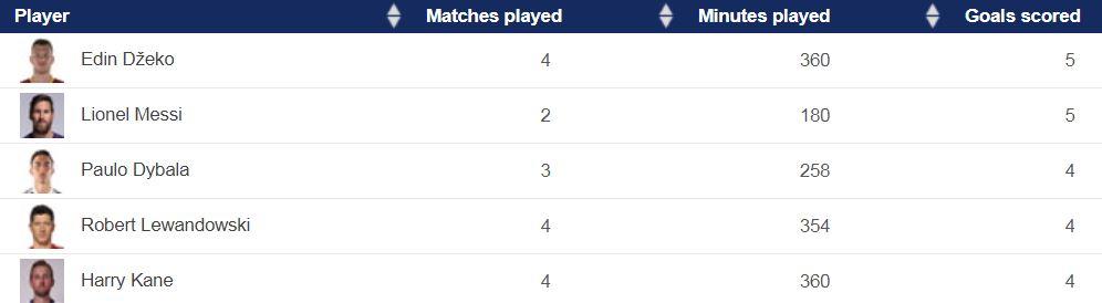 ترتيب هدافى دوري أبطال أوروبا بعد انتهاء الجولة الرابعة اليوم السابع