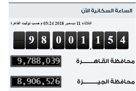 القاهرة الكبرى تتصدر قائمة سكان مصر بـ 245 مليون نسمة