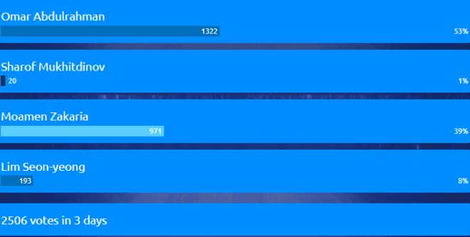 نتائج الاستفتاء حتى الآن