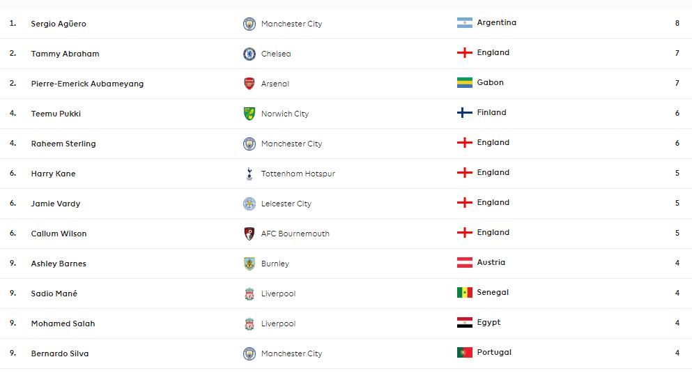 ترتيب هدافي الدوري الإنجليزي بعد نهاية الجولة السابعة أجويرو