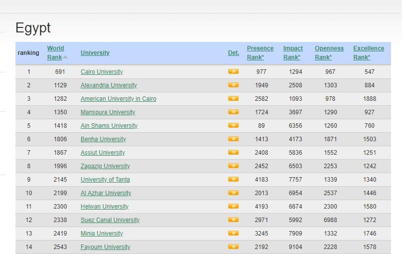 جامعة القاهرة تحتل صدارة الجامعات المصرية بتصنيف ويبوميتركس