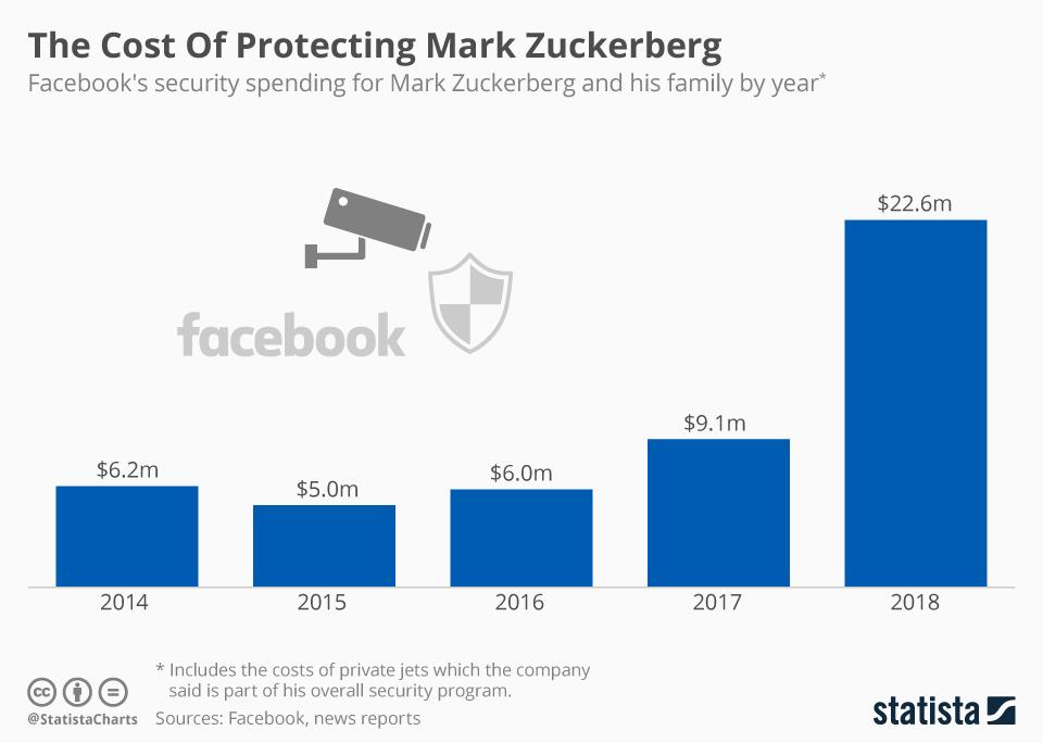 chartoftheday_17715_facebook_s_security_spending_for_mark_zuckerberg_n