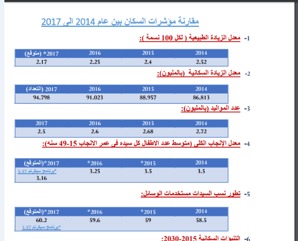 رسم بياني للزيادة السكانية في مصر