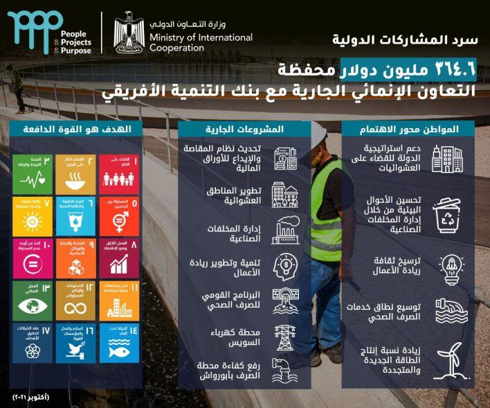 انفوجراف التعاون الدولي مع بنك التنمية الأفريقي
