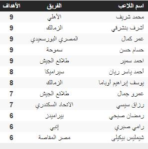 League scorer ranking