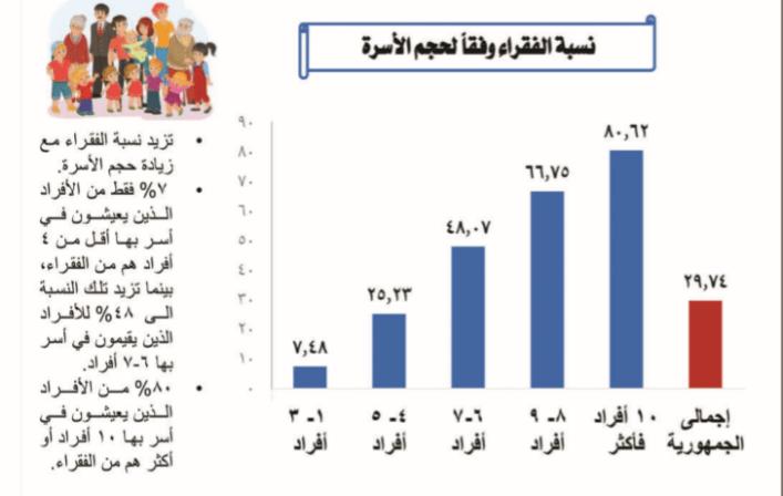 نسبة الفقراء وعدد السكان