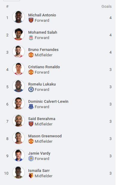 English Premier League top scorers
