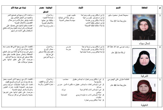 أسماء وصور الأمهات المثاليات على مستوى الجمهورية (2)