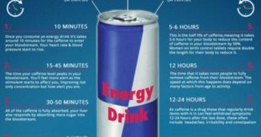 تعرف على ما يحدث لجسمك خلال 24 ساعة من تناول مشروبات الطاقة