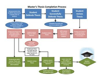 thesis proposal template Theme Preview