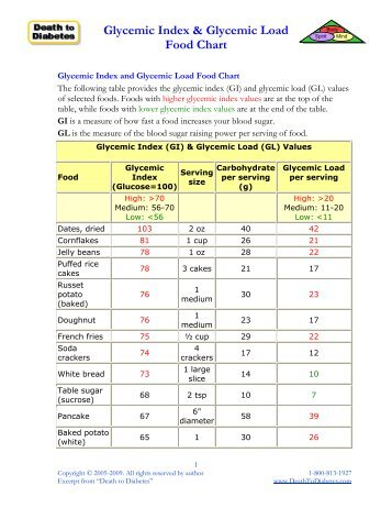 Glycemic Index Chart Template List Of Healthy Low