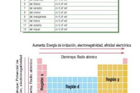 Tabla de electronegatividad de los elementos de la tabla periodica valid best of tabla periodica de los elementos electronegatividad best of tabla periodica de los elementos electronegatividad iberdiet com new tabla urtaz Gallery