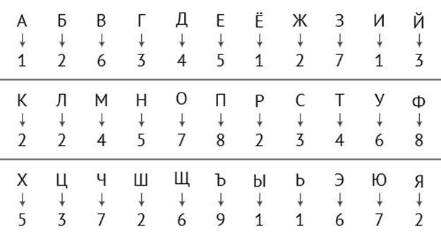 Ваше персональное число: нумерология имени