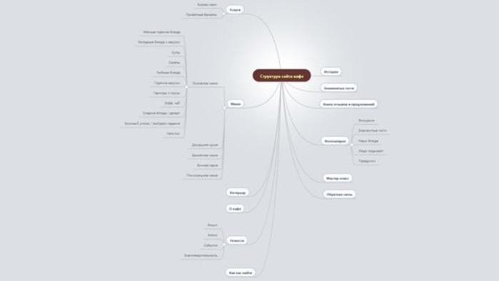 Как спроектировать структуру сайта? 100% эффективность для SEO
