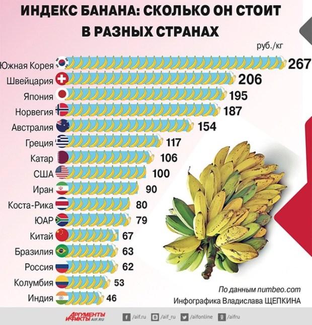 Сколькостоят бананы и пачка сигарет вразных странах: инфографика