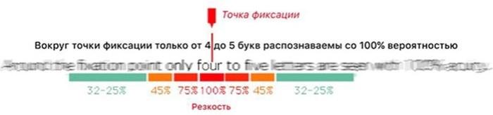 Саккады: 3 способа управлять вниманием посетителей с помощью точек фиксации