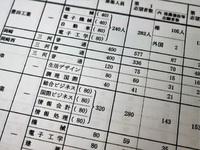 平成30年愛知県公立高校一般入試(願書受付締め切り後)の倍率について(三河学区)