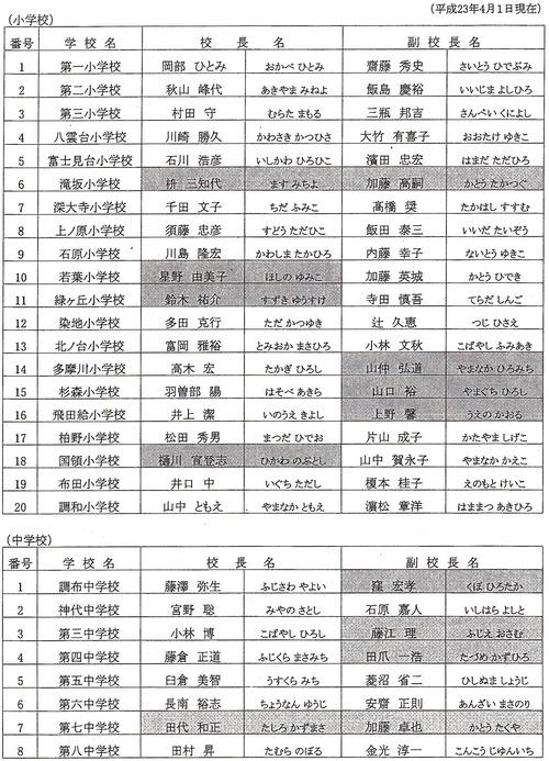異動 2020 県 埼玉 教職員 人事 教職員人事異動 :