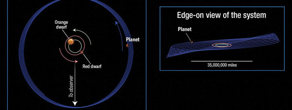 La NASA halla un planeta que se tambalea