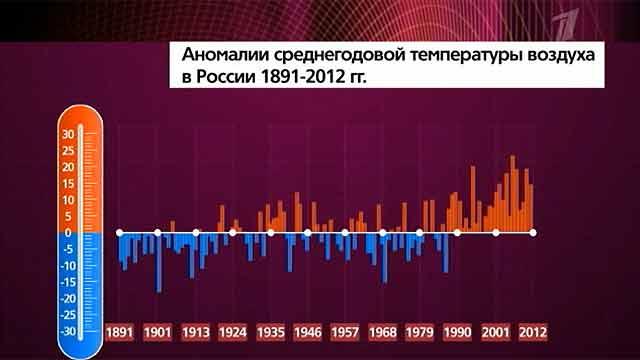 За последние 100 лет среднегодовая температура в России выросла примерно на 20 градусов