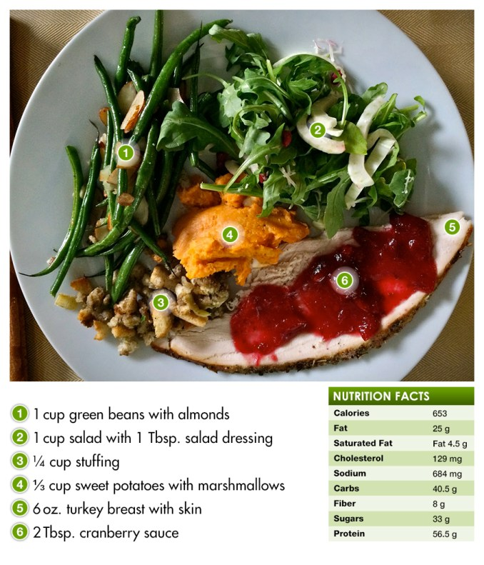 Healthy Thanksgiving plate